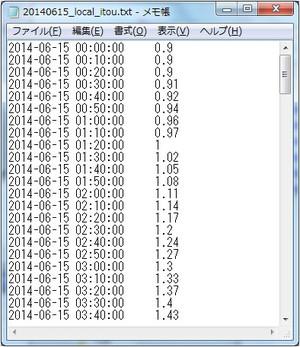 20140705wxtide17